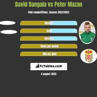 David Bangala vs Peter Mazan h2h player stats