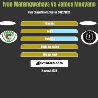 Ivan Mahangwahaya vs James Monyane h2h player stats