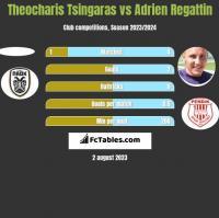 Theocharis Tsingaras vs Adrien Regattin h2h player stats