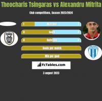 Theocharis Tsingaras vs Alexandru Mitrita h2h player stats