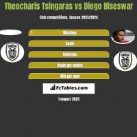 Theocharis Tsingaras vs Diego Biseswar h2h player stats