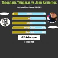 Theocharis Tsingaras vs Jean Barrientos h2h player stats