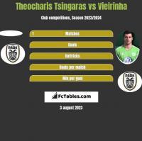 Theocharis Tsingaras vs Vieirinha h2h player stats