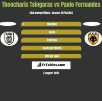 Theocharis Tsingaras vs Paolo Fernandes h2h player stats