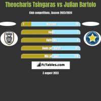 Theocharis Tsingaras vs Julian Bartolo h2h player stats
