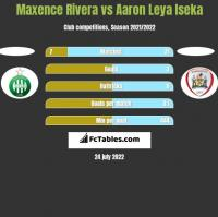 Maxence Rivera vs Aaron Leya Iseka h2h player stats
