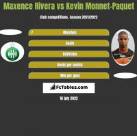 Maxence Rivera vs Kevin Monnet-Paquet h2h player stats