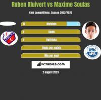 Ruben Kluivert vs Maxime Soulas h2h player stats