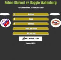 Ruben Kluivert vs Baggio Wallenburg h2h player stats