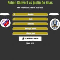Ruben Kluivert vs justin De Haas h2h player stats