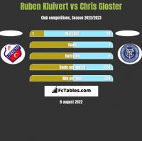 Ruben Kluivert vs Chris Gloster h2h player stats