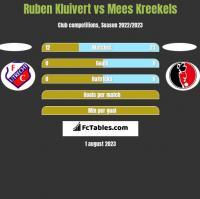 Ruben Kluivert vs Mees Kreekels h2h player stats