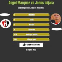 Angel Marquez vs Jesus Isijara h2h player stats