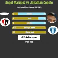 Angel Marquez vs Jonathan Copete h2h player stats