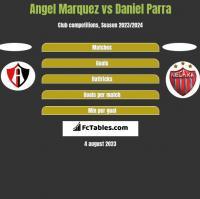 Angel Marquez vs Daniel Parra h2h player stats
