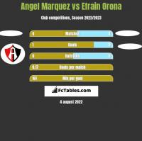 Angel Marquez vs Efrain Orona h2h player stats