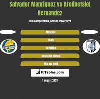 Salvador Manriquez vs Arelibetsiel Hernandez h2h player stats