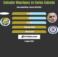 Salvador Manriquez vs Carlos Salcedo h2h player stats
