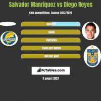 Salvador Manriquez vs Diego Reyes h2h player stats