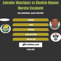 Salvador Manriquez vs Dionicio Manuel Moreno Escalante h2h player stats