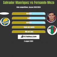 Salvador Manriquez vs Fernando Meza h2h player stats