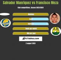 Salvador Manriquez vs Francisco Meza h2h player stats