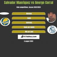 Salvador Manriquez vs George Corral h2h player stats