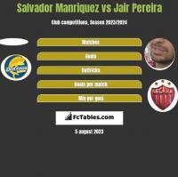 Salvador Manriquez vs Jair Pereira h2h player stats
