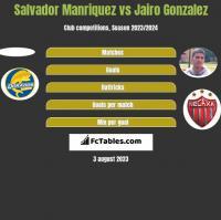 Salvador Manriquez vs Jairo Gonzalez h2h player stats