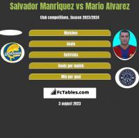 Salvador Manriquez vs Mario Alvarez h2h player stats