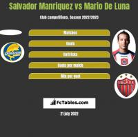 Salvador Manriquez vs Mario De Luna h2h player stats
