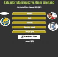 Salvador Manriquez vs Omar Arellano h2h player stats