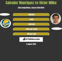 Salvador Manriquez vs Victor Milke h2h player stats