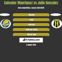 Salvador Manriquez vs Julio Gonzalez h2h player stats
