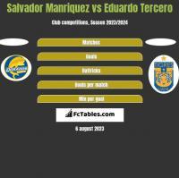 Salvador Manriquez vs Eduardo Tercero h2h player stats