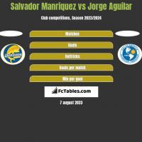 Salvador Manriquez vs Jorge Aguilar h2h player stats