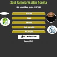 Saul Zamora vs Alan Acosta h2h player stats