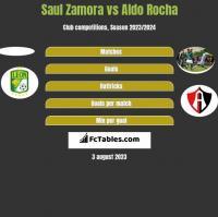 Saul Zamora vs Aldo Rocha h2h player stats