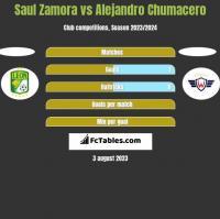 Saul Zamora vs Alejandro Chumacero h2h player stats