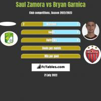 Saul Zamora vs Bryan Garnica h2h player stats