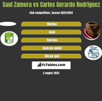 Saul Zamora vs Carlos Gerardo Rodriguez h2h player stats