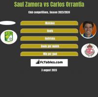 Saul Zamora vs Carlos Orrantia h2h player stats