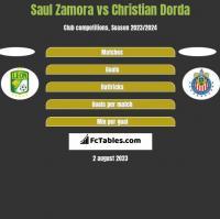 Saul Zamora vs Christian Dorda h2h player stats