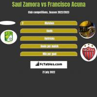 Saul Zamora vs Francisco Acuna h2h player stats