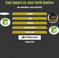 Saul Zamora vs Jose David Ramirez h2h player stats