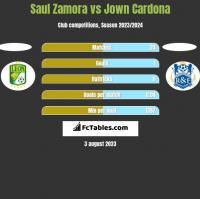 Saul Zamora vs Jown Cardona h2h player stats