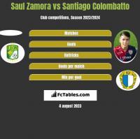 Saul Zamora vs Santiago Colombatto h2h player stats