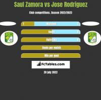 Saul Zamora vs Jose Rodriguez h2h player stats