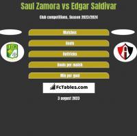 Saul Zamora vs Edgar Saldivar h2h player stats