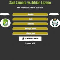 Saul Zamora vs Adrian Lozano h2h player stats